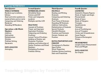 4th Grade Mathematics Curriculum