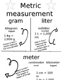 4th Grade Metric System Anchor Chart