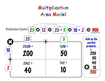Multiplying Multi-digit Numbers Using the Area Model Task Cards 4.NBT.5