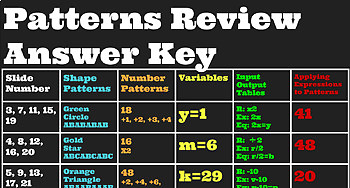 4th Grade Patterns Review Google Slides