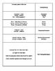 4th Grade RLA Skill Sheet