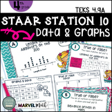 4th Grade STAAR STATION 10: GRAPHS & DATA TEKS 4.9A