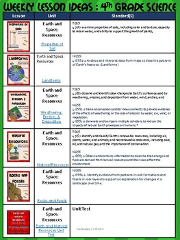 4th Grade Science Scope and Sequence (NGSS & TEKS)