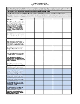 4th Grade Science Standards and Big Ideas with Access points