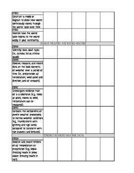 4th Grade Utah Science Core Checklist