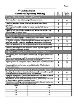 4th Grade Writing Rubric