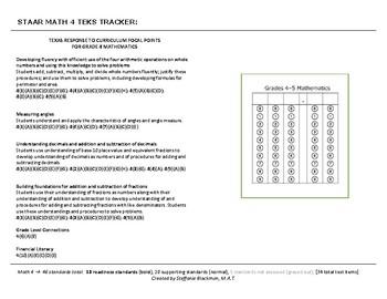 4th grade Math TEKS Tracker (STAAR)
