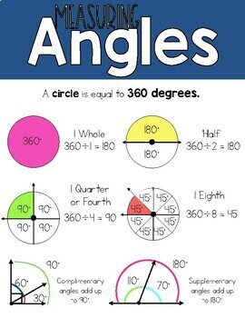 Digital 4th Grade Measurement Math Anchor Chart Posters distance ...