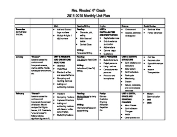 4th grade Monthly Unit Plan (Whole Year)- Editable