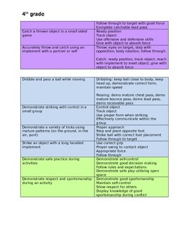 4th grade Physical Education  Standards and Rubrics