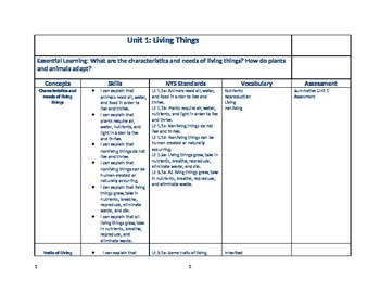 4th grade Science Curriculum Map