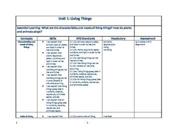 4th grade Science Curriculum Map