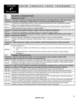 4th grade Standards for South Carolina-Editable