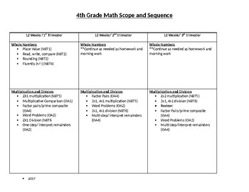4th grade scope and sequence for math