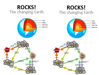 5.7 Rocks, Student Notes Booklet