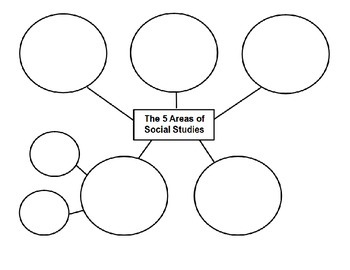 5 Areas/Fields of Social Studies bubble chart
