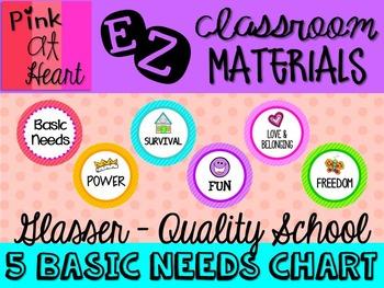 5 Basic Needs Chart - Glasser Quality School