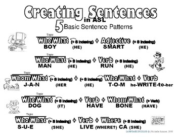 5 Basic Sentence Patterns in American Sign Language (ASL)-Basic Color Coded
