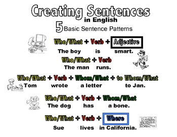 Sentence patterns teaching resources teachers pay teachers 5 basic sentence patterns in english basic color coded ccuart