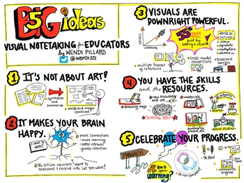 5 Big Ideas: Visual Notetaking in the Classroom