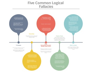 5 Common Logical Fallacies