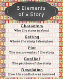 Elements of a Story Poster, Language Arts, Reading Compreh