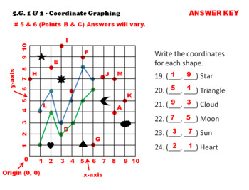 5.G.1 & 5.G.2 Task Cards: Coordinate Graphing Task Cards 5.G.1 & 5.G.2 Centers