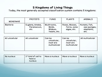 5 Kingdoms of Living Things (Classification) Notes & Presentation Bundle