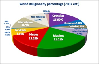 5 Main World Religions  - An Overview