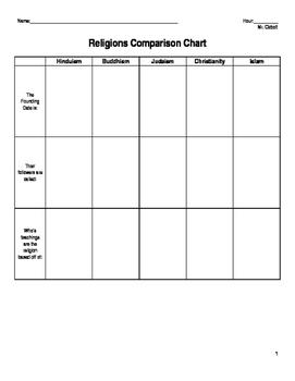5 Major Religions Comparison Chart
