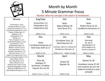 Grammar 5 Minute Daily Grammar Worksheets 5th GRADE Practice and Assessment