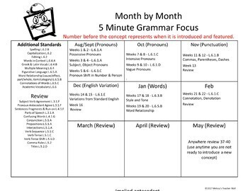 5 Minute Grammar Daily Grammar Worksheets 6th GRADE Practice and Assessment