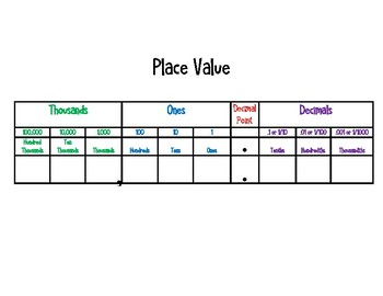 5.NBT.1  Place Value & Powers of 10