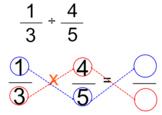 5.NF.7 Dividing Fractions