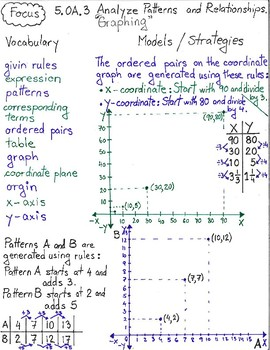 5 oa 1 5 oa 2 5 oa 3 operations and algebraic thinking 5 oa by rh teacherspayteachers com 5 2/5 as a percentage is 5 2/5 a rational number