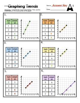 5.OA.3 Graphing Trends