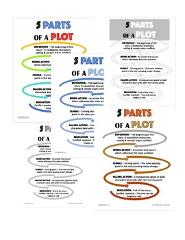5 Parts of a Plot in a Story Poster Printable Reference