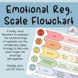 5 Point Scale Flowchart