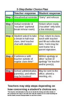 5 Step Behavior Plan Chart