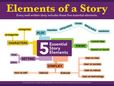 5 Story Elements - 18x24 inch Poster