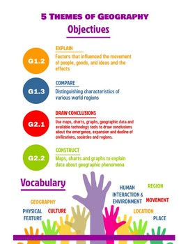 5 Themes of Geography Objectives and Vocabulary