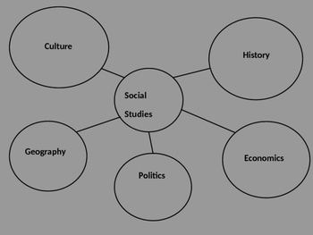 5 components of Social Studies introduction PowerPoint