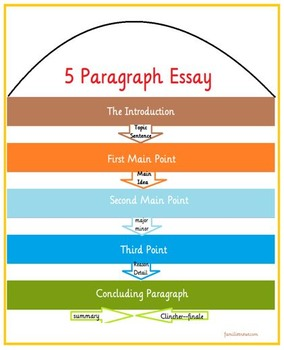 5 paragraph essay worksheets