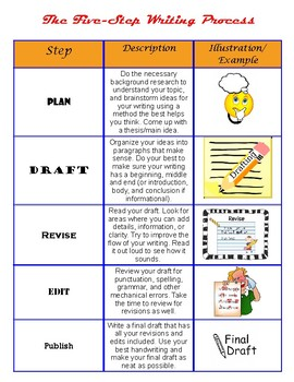 5 step writing process poster