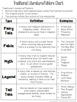 Traditional Literature Activities Unit (Folklore) - Passages, Games, Writing
