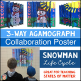 Snowman Life Cycle 3D  Agamograph Poster for Winter | States of Matter!