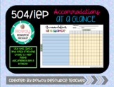 504/IEP Accommodations Tracking Sheet