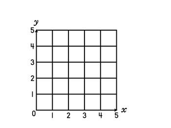 5.8B Describe the Process of Coordinate Graphing