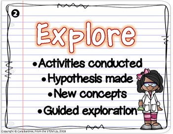 5E Model Classroom Decoration Posters - Instructional Design Process - Science