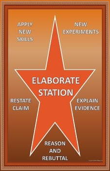 5E Model of Instruction Classroom Posters/Station Posters